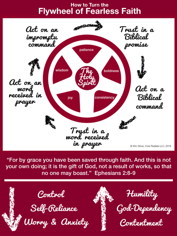 How to Turn the Flywheel of Fearless Faith Infographic